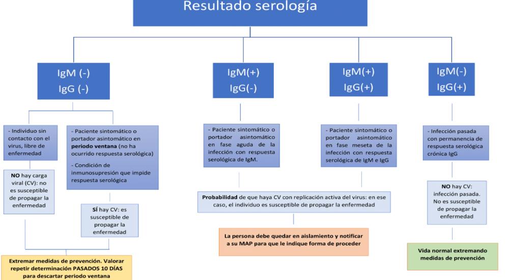 Dónde hacer el PCR en Madrid