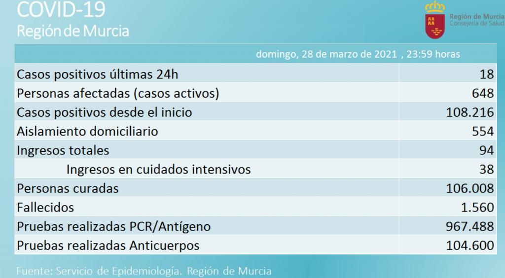 donde hacer el PCR en Murcia